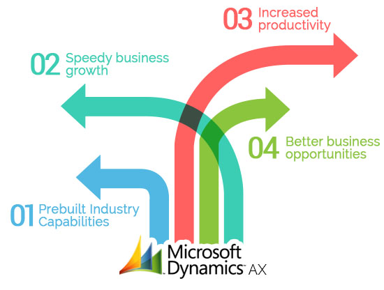 Microsoft Dynamic AX